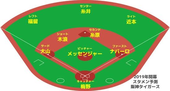 阪神タイガース 開幕スタメン予想