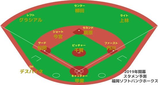 2019年福岡ソフトバンクホークス 開幕スタメン予想